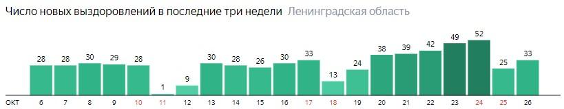 Число новых выздоровлений от коронавируса по дням в Ленобласти на 26 октября 2020 года