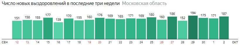 Число новых выздоровлений от коронавируса по дням в Подмосковье на 2 октября 2020 года