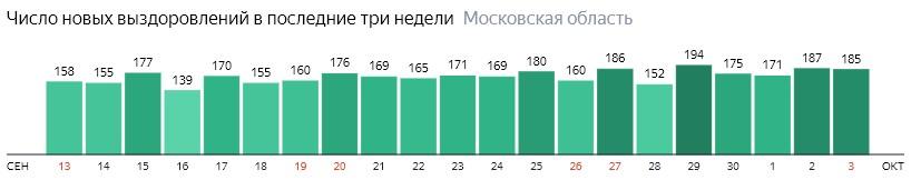 Число новых выздоровлений от коронавируса по дням в Подмосковье на 3 октября 2020 года