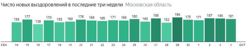 Число новых выздоровлений от коронавируса по дням в Подмосковье на 4 октября 2020 года