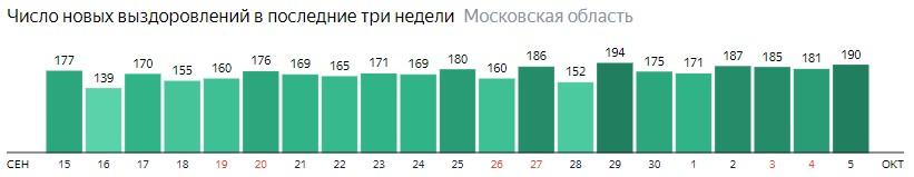 Число новых выздоровлений от коронавируса по дням в Подмосковье на 5 октября 2020 года