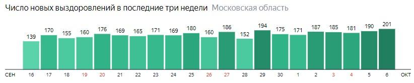 Число новых выздоровлений от коронавируса по дням в Подмосковье на 6 октября 2020 года