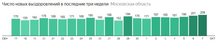Число новых выздоровлений от коронавируса по дням в Подмосковье на 7 октября 2020 года