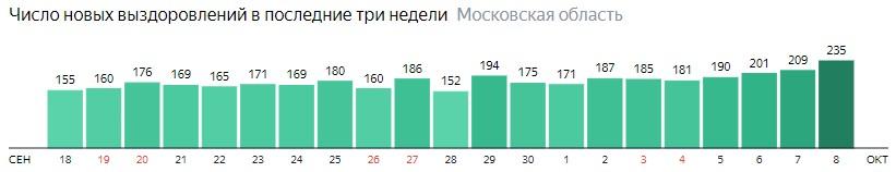 Число новых выздоровлений от коронавируса по дням в Подмосковье на 8 октября 2020 года