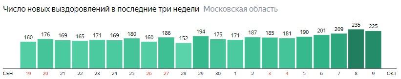 Число новых выздоровлений от коронавируса по дням в Подмосковье на 9 октября 2020 года