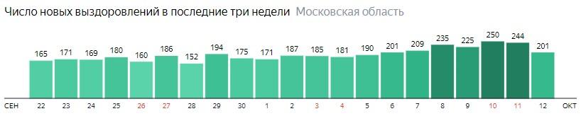Число новых выздоровлений от коронавируса по дням в Подмосковье на 12 октября 2020 года