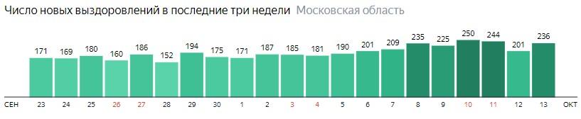Число новых выздоровлений от коронавируса по дням в Подмосковье на 13 октября 2020 года
