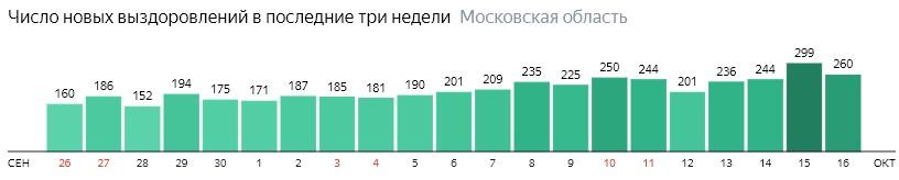 Число новых выздоровлений от коронавируса по дням в Подмосковье на 16 октября 2020 года