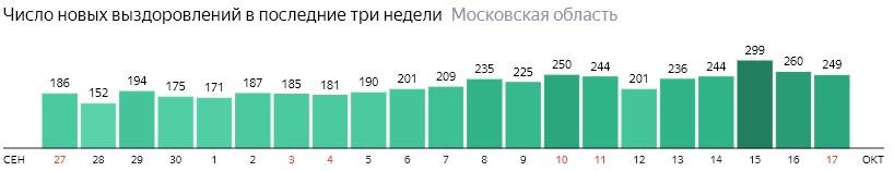 Число новых выздоровлений от коронавируса по дням в Подмосковье на 17 октября 2020 года