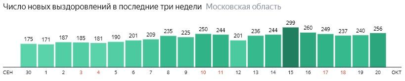 Число новых выздоровлений от коронавируса по дням в Подмосковье на 20 октября 2020 года