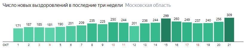 Число новых выздоровлений от коронавируса по дням в Подмосковье на 21 октября 2020 года