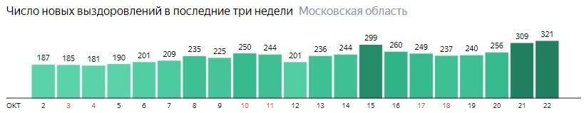 Число новых выздоровлений от коронавируса по дням в Подмосковье на 22 октября 2020 года