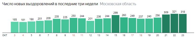 Число новых выздоровлений от коронавируса по дням в Подмосковье на 23 октября 2020 года