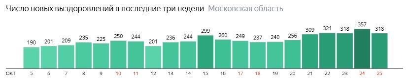 Число новых выздоровлений от коронавируса по дням в Подмосковье на 24 октября 2020 года