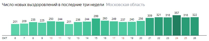 Число новых выздоровлений от коронавируса по дням в Подмосковье на 26 октября 2020 года