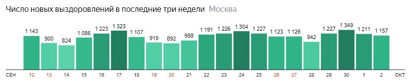 Число новых выздоровлений от КОВИД-19 по дням в Москве на 2 октября 2020 года