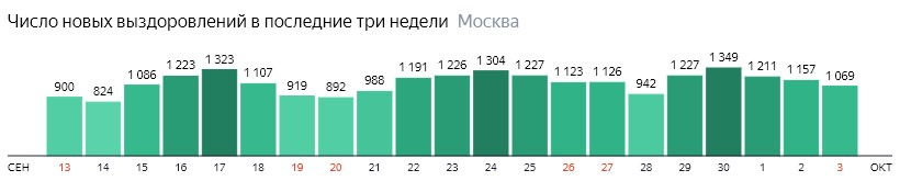 Число новых выздоровлений от КОВИД-19 по дням в Москве на 3 октября 2020 года