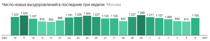 Число новых выздоровлений от КОВИД-19 по дням в Москве на 6 октября 2020 года