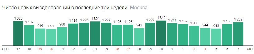 Число новых выздоровлений от КОВИД-19 по дням в Москве на 7 октября 2020 года