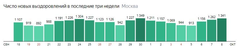 Число новых выздоровлений от КОВИД-19 по дням в Москве на 8 октября 2020 года