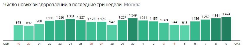 Число новых выздоровлений от КОВИД-19 по дням в Москве на 9 октября 2020 года
