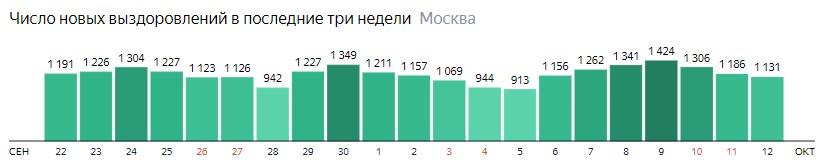 Число новых выздоровлений от КОВИД-19 по дням в Москве на 12 октября 2020 года