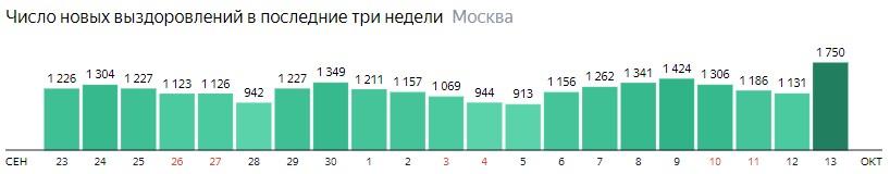 Число новых выздоровлений от КОВИД-19 по дням в Москве на 13 октября 2020 года
