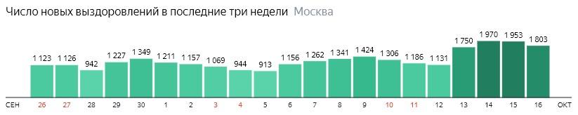 Число новых выздоровлений от КОВИД-19 по дням в Москве на 16 октября 2020 года