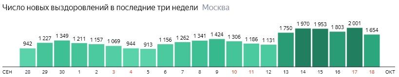 Число новых выздоровлений от КОВИД-19 по дням в Москве на 18 октября 2020 года