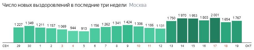 Число новых выздоровлений от КОВИД-19 по дням в Москве на 19 октября 2020 года
