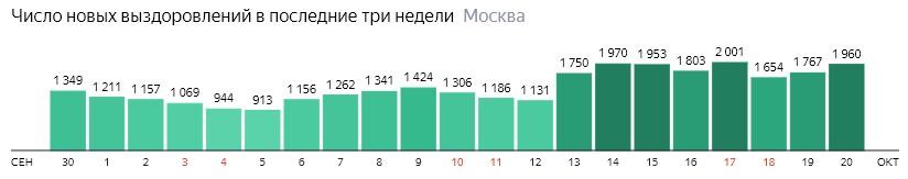 Число новых выздоровлений от КОВИД-19 по дням в Москве на 20 октября 2020 года