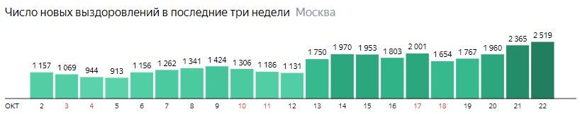 Число новых выздоровлений от КОВИД-19 по дням в Москве на 22 октября 2020 года