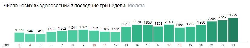 Число новых выздоровлений от КОВИД-19 по дням в Москве на 23 октября 2020 года