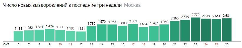 Число новых выздоровлений от КОВИД-19 по дням в Москве на 26 октября 2020 года