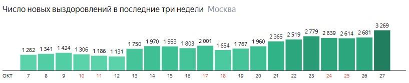 Число новых выздоровлений от КОВИД-19 по дням в Москве на 27 октября 2020 года