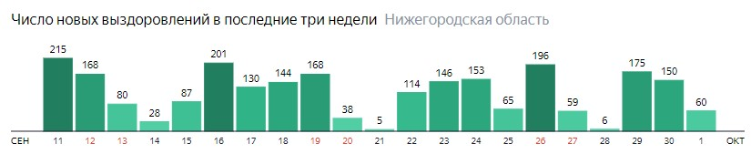 Число новых выздоровлений от коронавируса по дням в Нижегородской области на 1 октября 2020 года