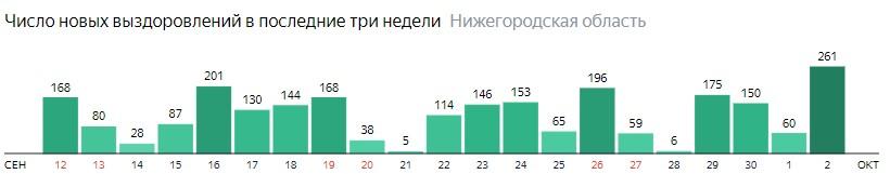 Число новых выздоровлений от коронавируса по дням в Нижегородской области на 2 октября 2020 года