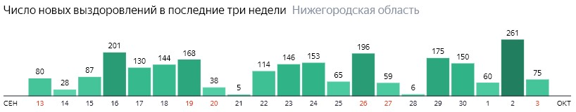 Число новых выздоровлений от коронавируса по дням в Нижегородской области на 3 октября 2020 года