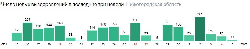 Число новых выздоровлений от коронавируса по дням в Нижегородской области на 5 октября 2020 года