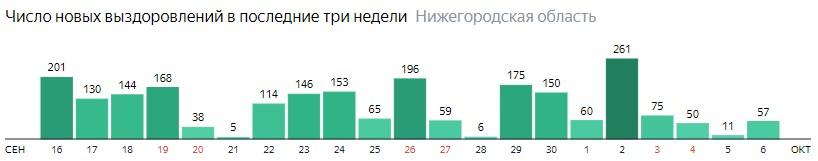 Число новых выздоровлений от коронавируса по дням в Нижегородской области на 6 октября 2020 года
