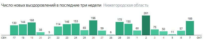 Число новых выздоровлений от коронавируса по дням в Нижегородской области на 7 октября 2020 года