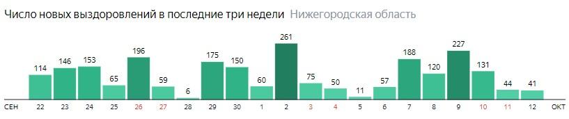 Число новых выздоровлений от коронавируса по дням в Нижегородской области на 12 октября 2020 года