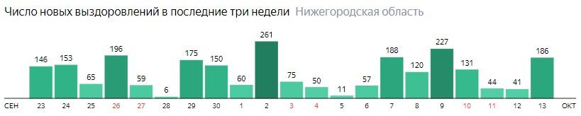 Число новых выздоровлений от коронавируса по дням в Нижегородской области на 13 октября 2020 года