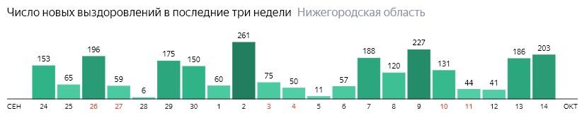 Число новых выздоровлений от коронавируса по дням в Нижегородской области на 14 октября 2020 года