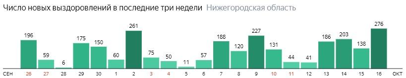 Число новых выздоровлений от коронавируса по дням в Нижегородской области на 16 октября 2020 года