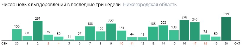 Число новых выздоровлений от коронавируса по дням в Нижегородской области на 20 октября 2020 года