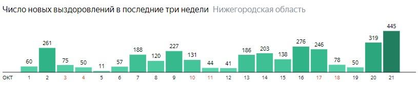 Число новых выздоровлений от коронавируса по дням в Нижегородской области на 21 октября 2020 года