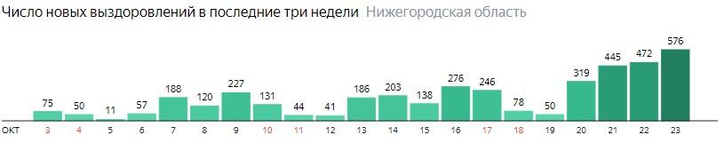 Число новых выздоровлений от коронавируса по дням в Нижегородской области на 23 октября 2020 года