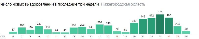 Число новых выздоровлений от коронавируса по дням в Нижегородской области на 26 октября 2020 года