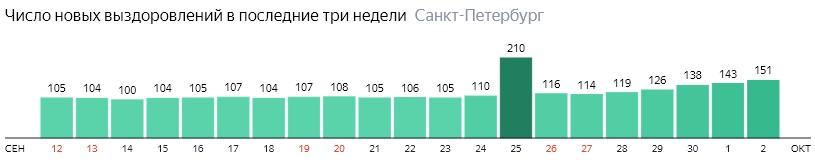 Число новых выздоровлений от короны по дням в Санкт-Петербурге на 2 октября 2020 года